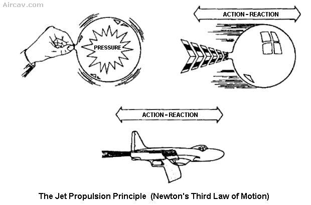Drawing: The Jet Propulsion Principle