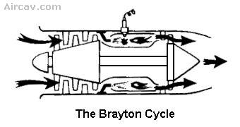Drawing: The Brayton Cycle